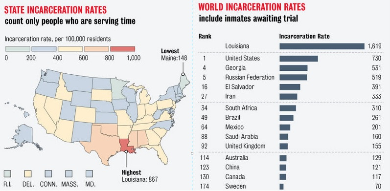 incarceration rates global state high fascism.