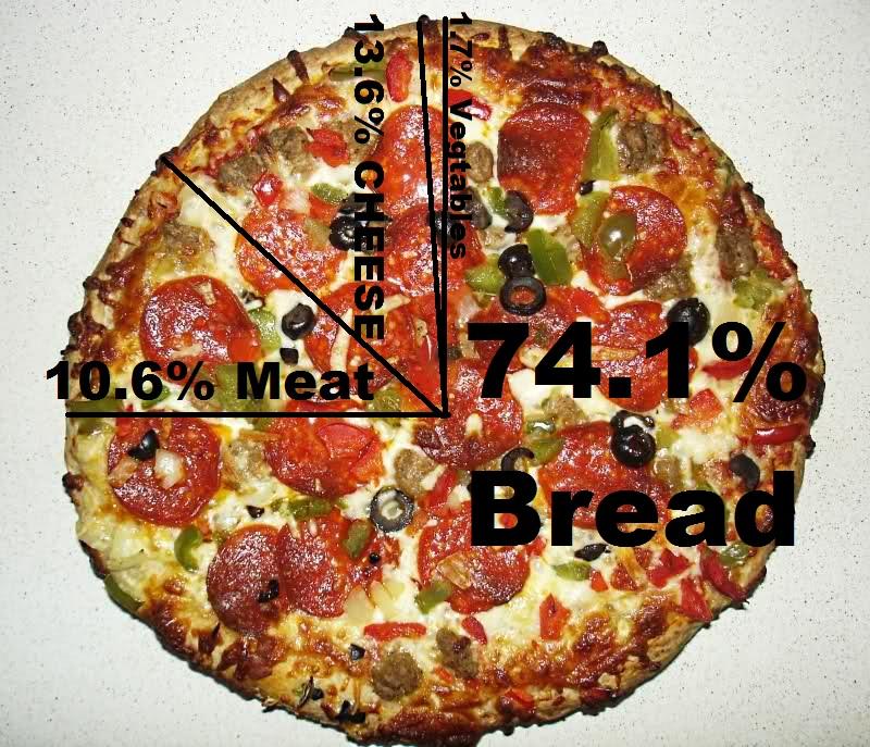 pizzagraph1